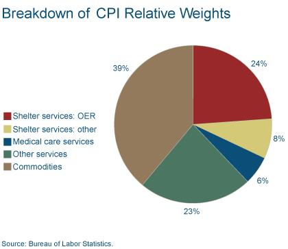 Figure 3: Breakdown of CPI Relative Weights