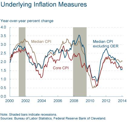 Figure 5: Underlying Inflation Measures