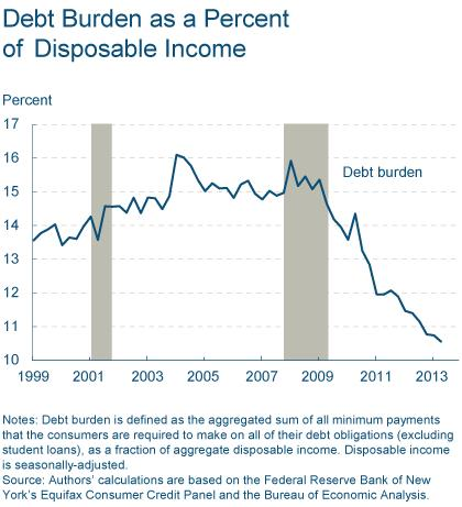 Figure 2: Debt Burden as a Percent of Disposable Income