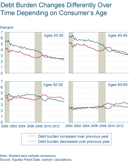 Figure 5: Debt Burden Changes Differently Over Time Depending on Consumer's Age