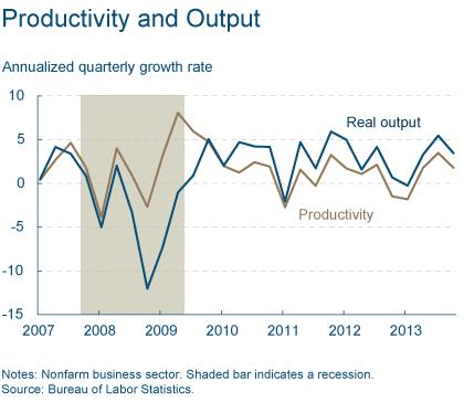 Figure 2: Productivity and Output
