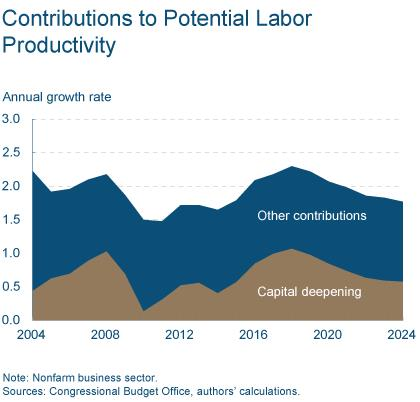 Figure 4: Contributions to Potential Labor Productivity