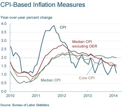 Figure 1: CPI-Based Inflation Measures
