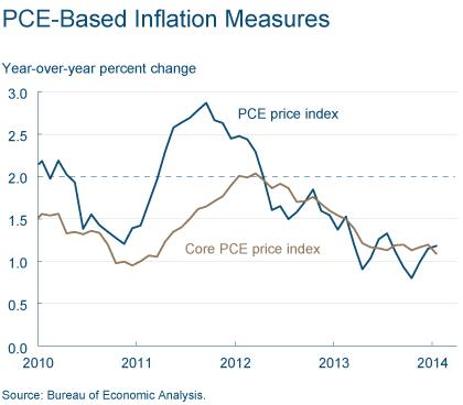 Figure 2: PCE Based Inflation Measures