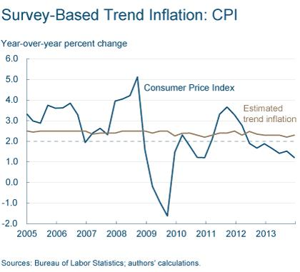 Figure 3: Survey-Based Trend Inflation: CPI