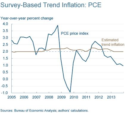 Figure 4: Survey-Based Trend Inflation: PCE