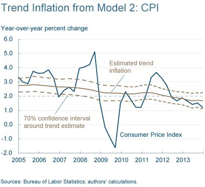 Figure 5: Trend Inflation from Model 2: CPI