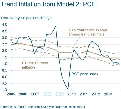 Figure 6: Trend Inflation from Model 2: PCE