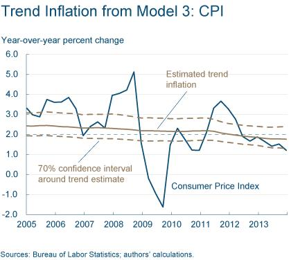 Figure 7: Trend Inflation from Model 3: CPI