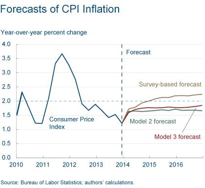 Figure 9: Forecasts of CPI Inflation