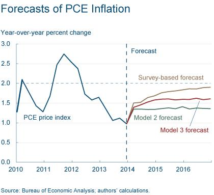 Figure 10: Forecasts of PCE Inflation