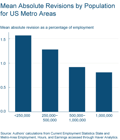 Figure 1: Mean Absolute Revisions by Population for US Metro Areas
