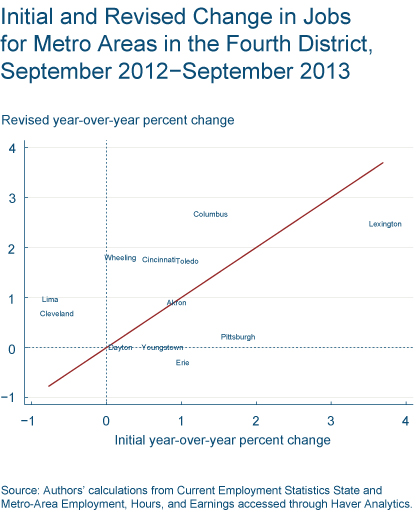 Figure 3: Initial and Revised Change in Jobs for Metro Areas in the Fourth District, September 2012-September 2013