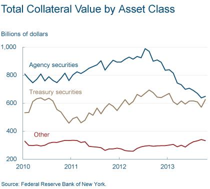 Figure 2: Total Collateral Value by Asset Class