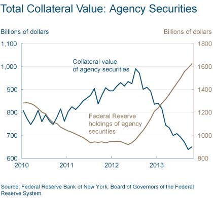 Figure 5: Total Collateral Value: Agency Securities