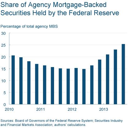 Figure 6: Share of Agency Mortgage-Backed Securities Held by the Federal Reserve