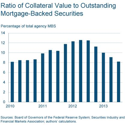 Figure 7: Ratio of Collateral Value to Outstanding Mortgage-Backed Securities