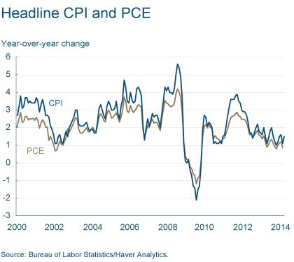 Figure 2: Headline CPI and PCE