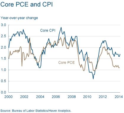 Figure 3: Core PCE and CPI