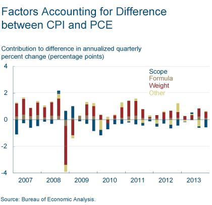 Figure 4: Factors Accounting for Difference between CPI and PCE