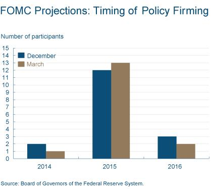 Figure 1: FOMC Projections: Timing of Policy Firming