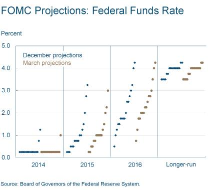 Figure 2: FOMC Projections: Federal Funds Rate