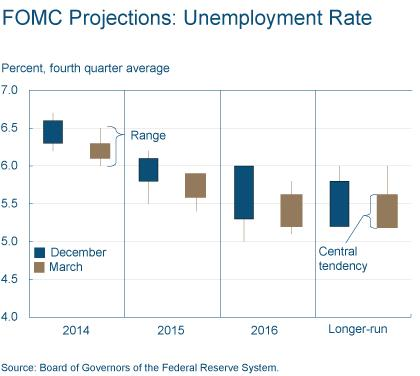 Figure 3: FOMC Projections: Unemployment Rate