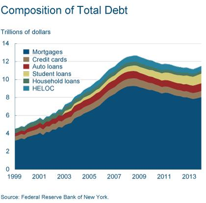 Figure 1: Composition of Total Debt