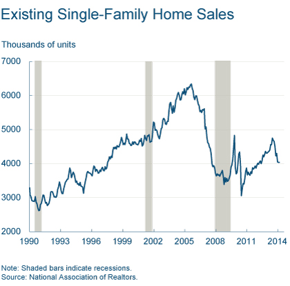 Figure 2: Existing Single-Family Home Sales