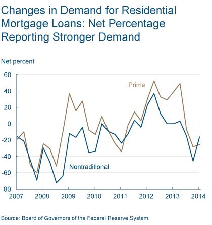 Figure 3: Changes in Demand for Residential Mortgage Loans: Net Percentage Reporting Stronger Demand