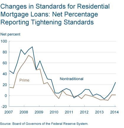 Figure 4: Changes in Standards for Residential Mortgage Loans: Net Percentage Reporting Tightening Standards