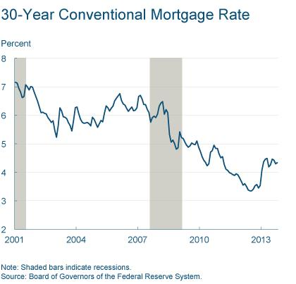 Figure 5: 30-Year Conventional Mortgage Rate