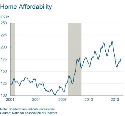 Figure 6: Home Affordability