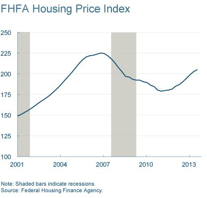 Figure 7: FHFA Housing Price Index