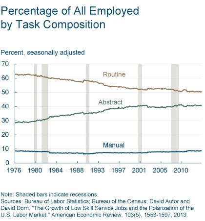Figure 1: Percentage of All Employed by Task Composition
