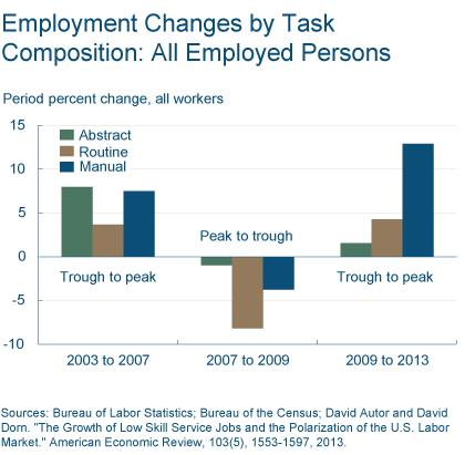 Figure 2: Employment Changes by Task Composition: All Employed Persons