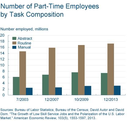 Figure 3: Number of Part-Time Employees by Task Composition