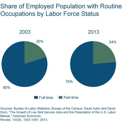 Figure 4: Share of Employed Population with Routine Occupations by Labor Force Status