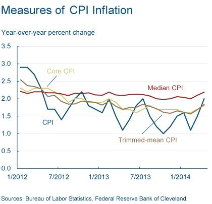 Figure 2: Measures of CPI Inflation