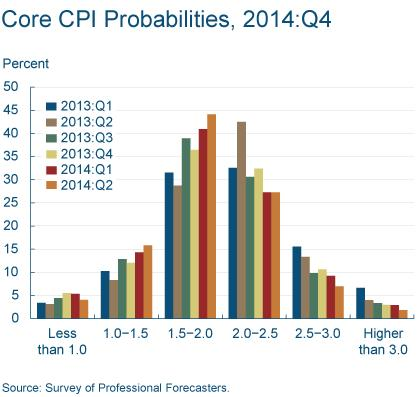 Figure 4: Core CPI Probabilities, 2014:Q4
