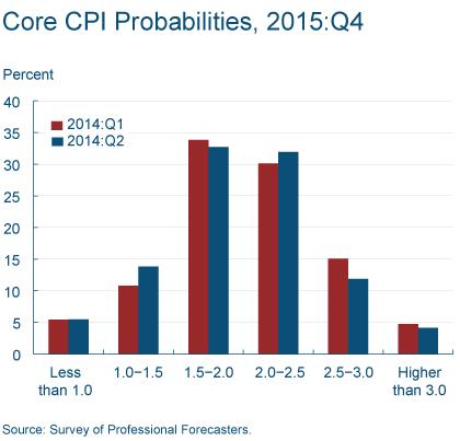Figure 5: Core CPI Probabilities, 2014:Q4