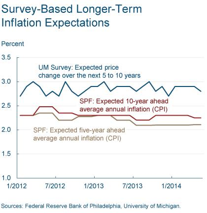 Figure 6: Survey-Based Longer-Term Inflation Expectations4