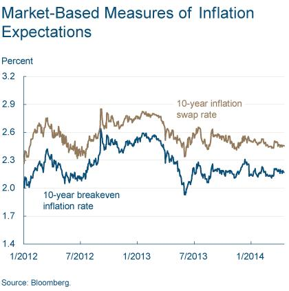 Figure 7: Market-Based Measures of Inflation Expectations