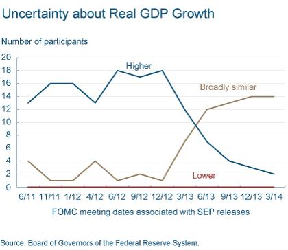 Figure 1: Uncertainty About Real GDP Growth