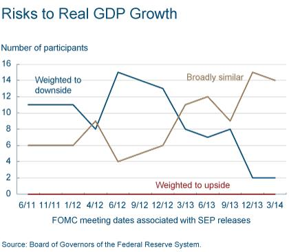 Figure 2: Risks to Real GDP Growth