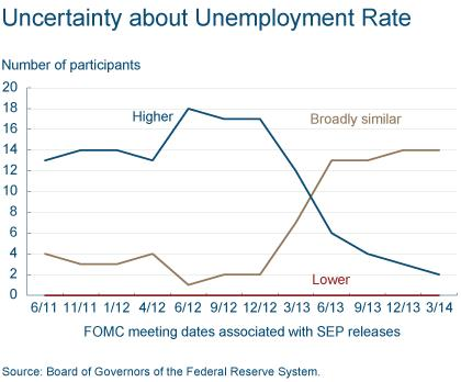 Figure 3: Uncertainty About Unemployment Rate