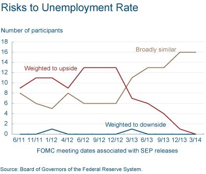 Figure 4: Risks to Unemployment Rate
