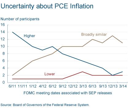 Figure 5: Uncertainty About PCE Inflation