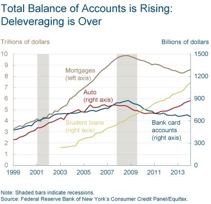 Figure 1: Total Balance of Accounts is Rising: Deleveraging is Over