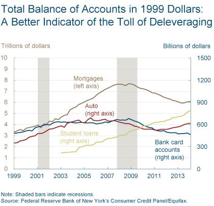Figure 2: Total Balance of Accounts is Rising: Deleveraging is Over